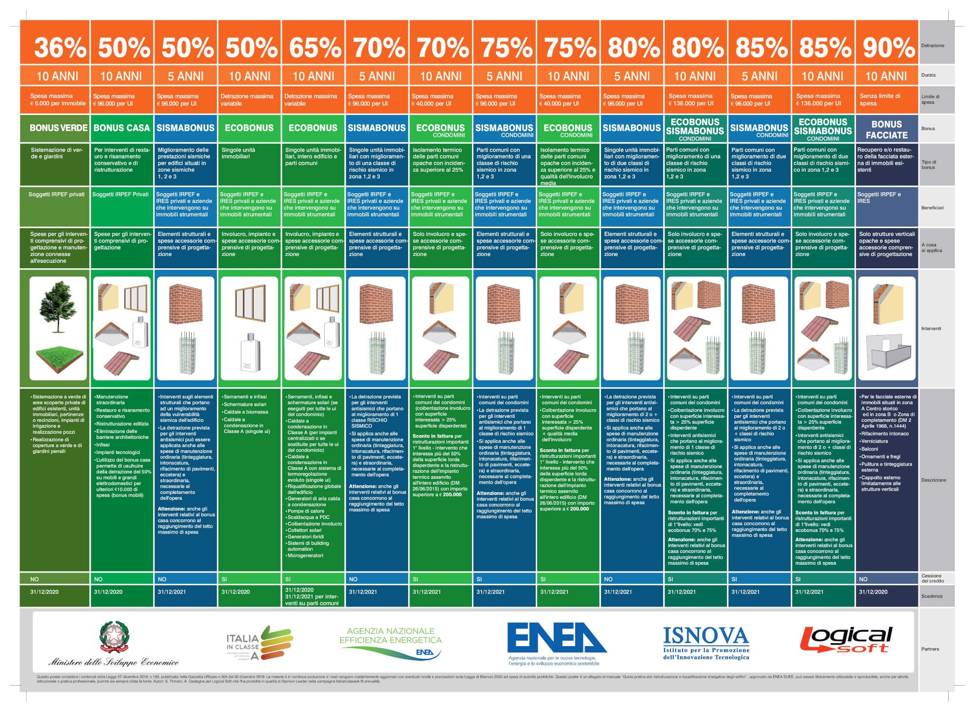 Schema delle Agevolazioni Agenzia delle Entrate