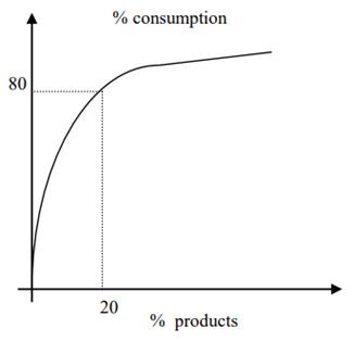 curva consumi e prodotti