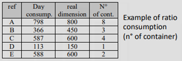 example of ratio consuption