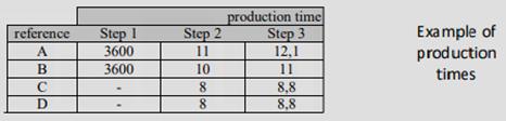 tempi di produzione