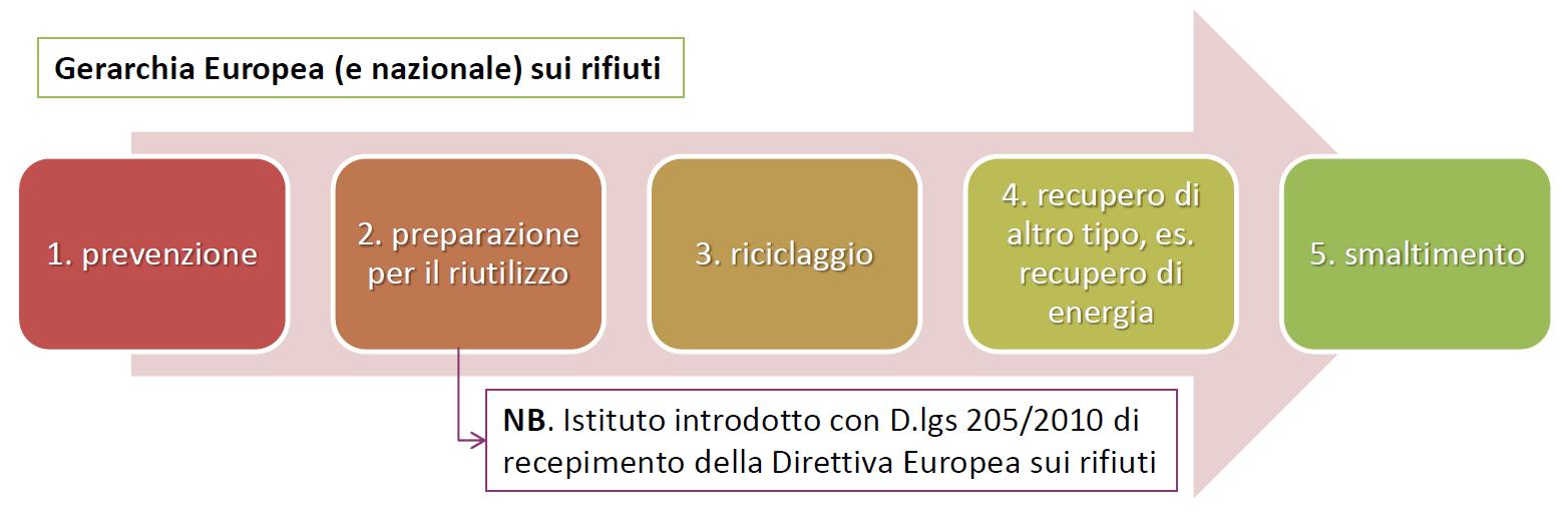 Gerarchia Europea e Nazionale sui rifiuti